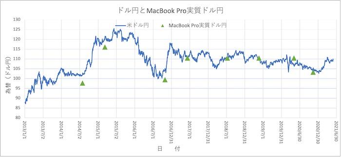 MacBook Proドル円