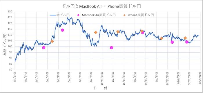 MacBook Air, iPhoneとドル円