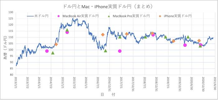 Mac,iPhoneとドル円(まとめ)